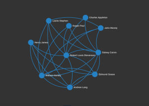 A small snapshot of Stevenson's social network at the Savile